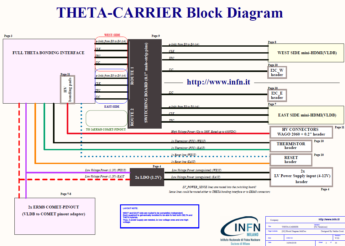 Theta-carrier PCB Block Diagram - Nadim Conti