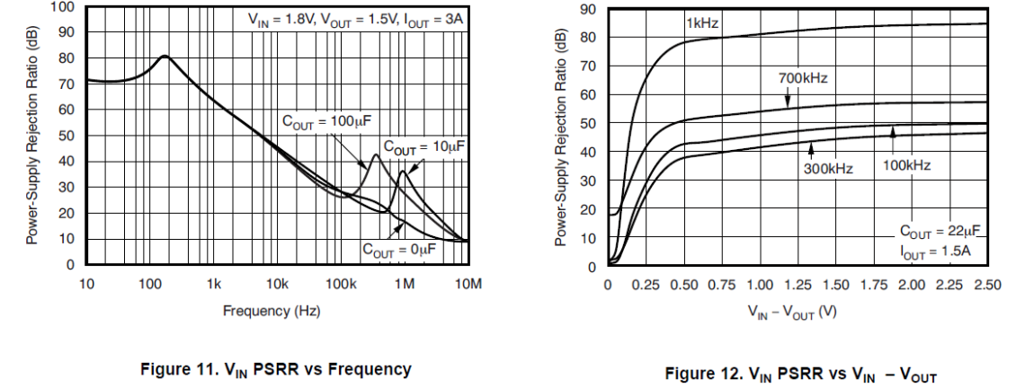 PSRR - Power Supply Rejection Ratio on a DC-DC converter LDO - Nadim Conti