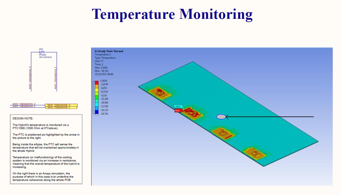 temperature monitoring