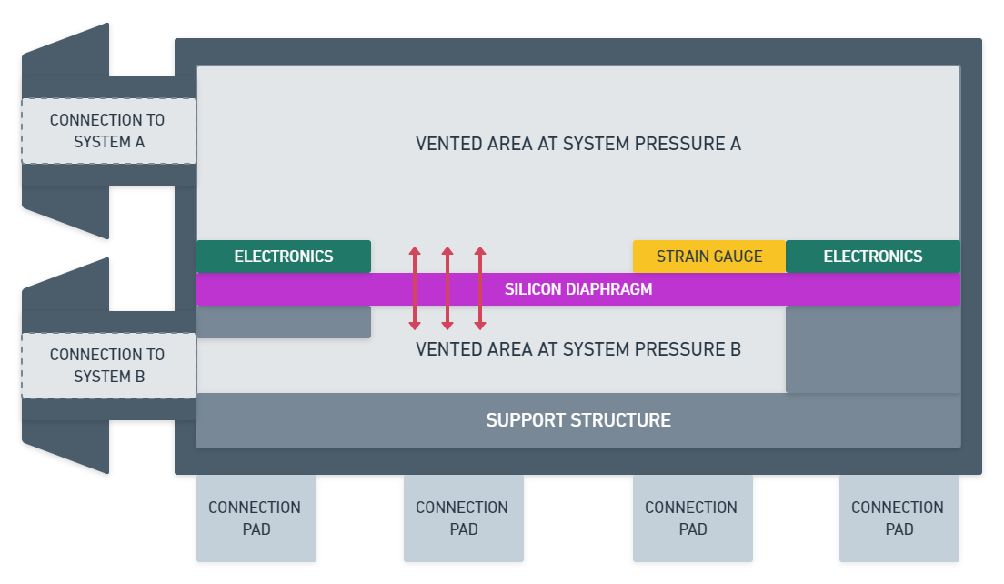 What's the difference between all the available pressure sensors and how to choose one? This is what you should consider. There might be times, as i